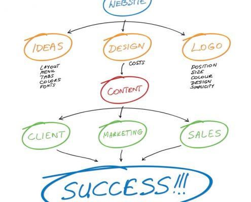 راهکارهای بازاریابی در اینترنت